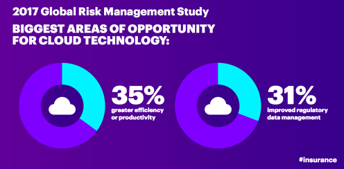 2017 Global Risk Management Study. Biggest areas of opportunity for cloud technology: 35 percent greater efficiency or productivity, 31 percent improved regulatory data management.