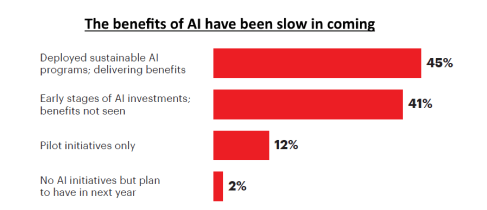 Accenture's study of 1 100 executives in major industries across the globe reveals that only 45 percent of big companies have sustainable AI programs that are delivering the benefits expected of them.