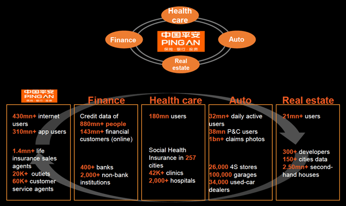 Ping An is probably the most impressive example of an insurer transforming itself into a living business. It's leveraging five key technology enablers and building four powerful ecosystems while improving the efficiency of its core operations and streamlining its internal operations.