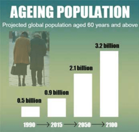 Right now, approximately 962 million people—13 percent of the global population—are aged 60 or over.