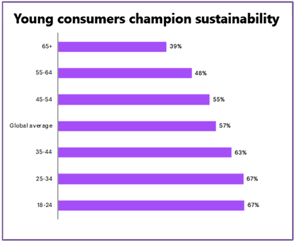 Accenture-young-consumer-champion-sustainability