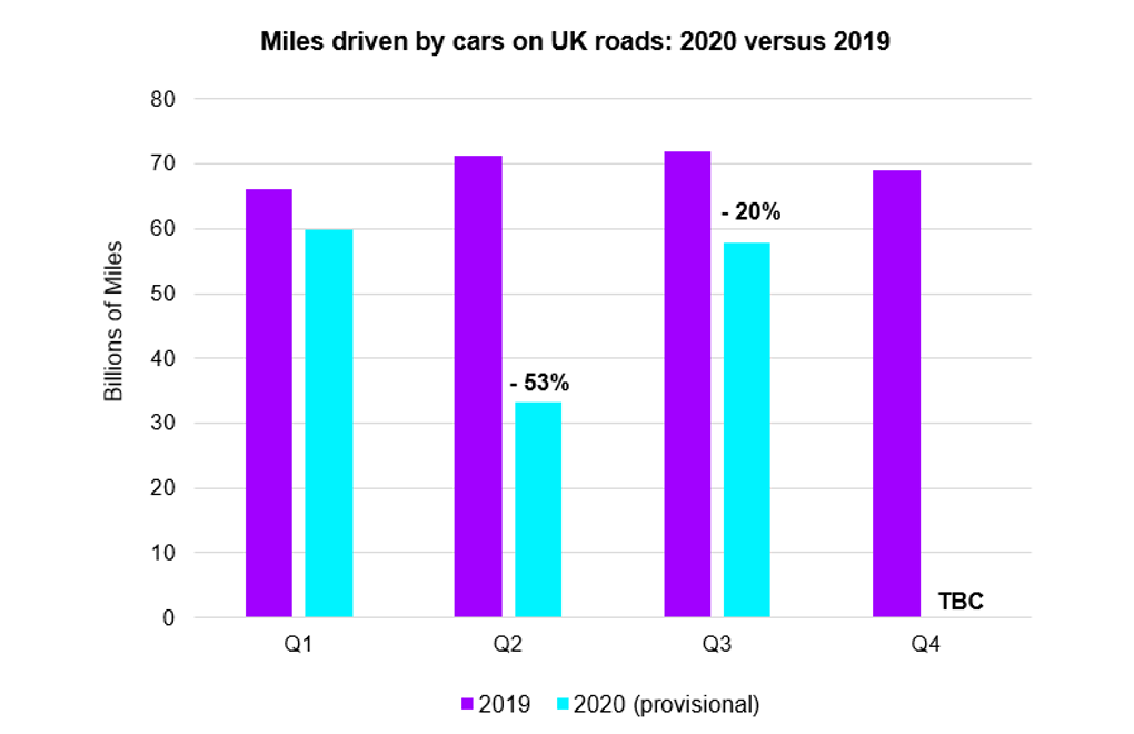 Miles driven by cars on UK roads 2020 versus 2019