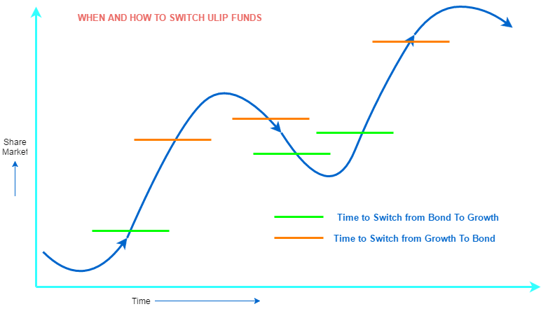 When to switch ULIP funds