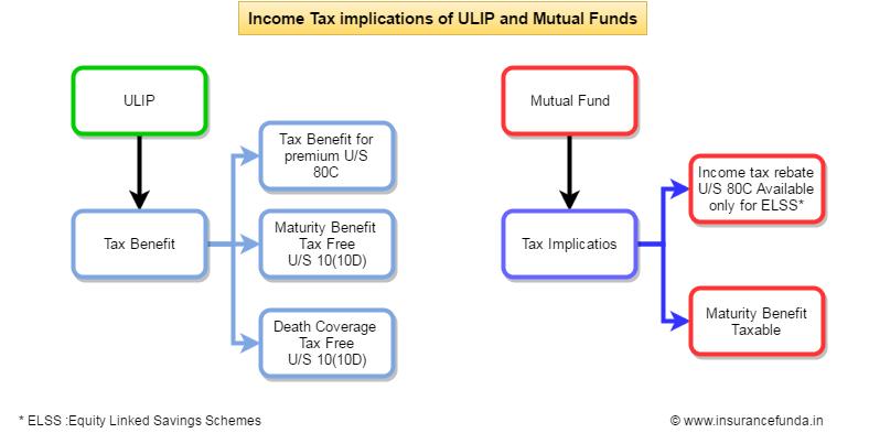 Ulip-vs-Mutual-fund-income-tax