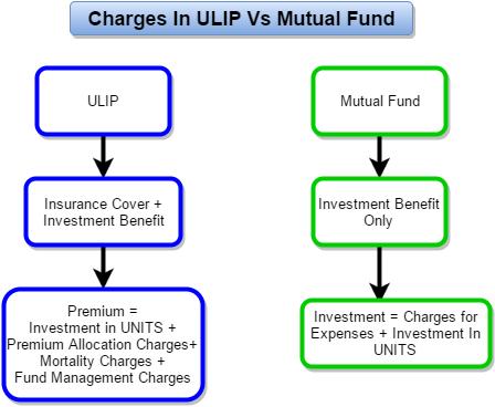 ULIP vs Mutual Fund