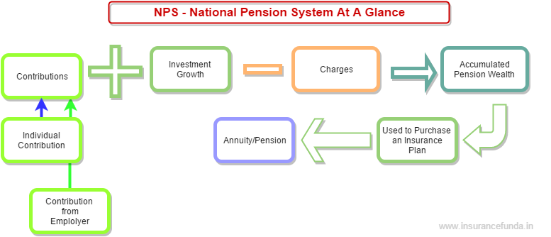 NPS calculator How NPS works