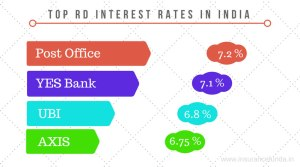 Recurring Deposit RD top interest rates in india with maturity calculators
