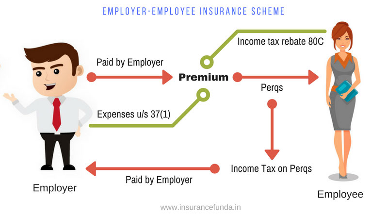 Employer Employee insurance scheme all details