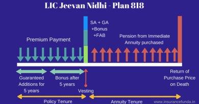 LIC Jeevan Nidhi 818 benefit illustration