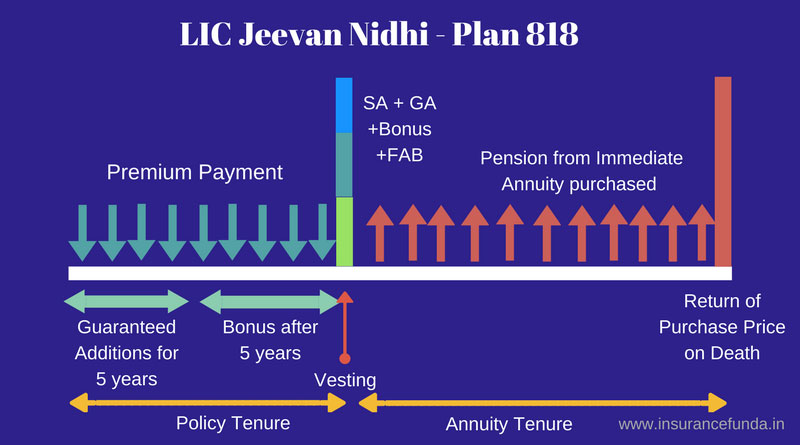 LIC Jeevan Nidhi 818 benefit illustration
