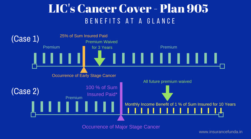 LIC cancer cover plan 905 illustration of Benefits