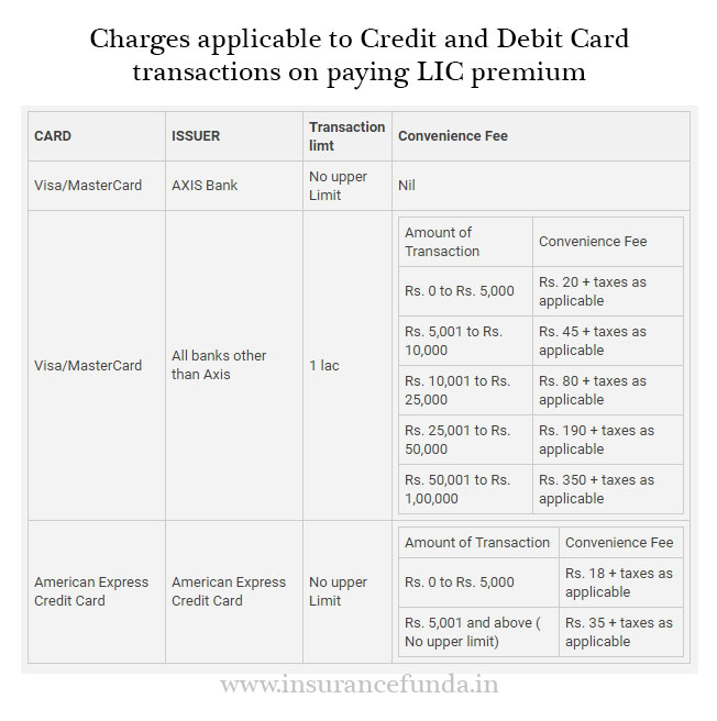 Charges applicable for LIC premium payment using debit and credit cards.
