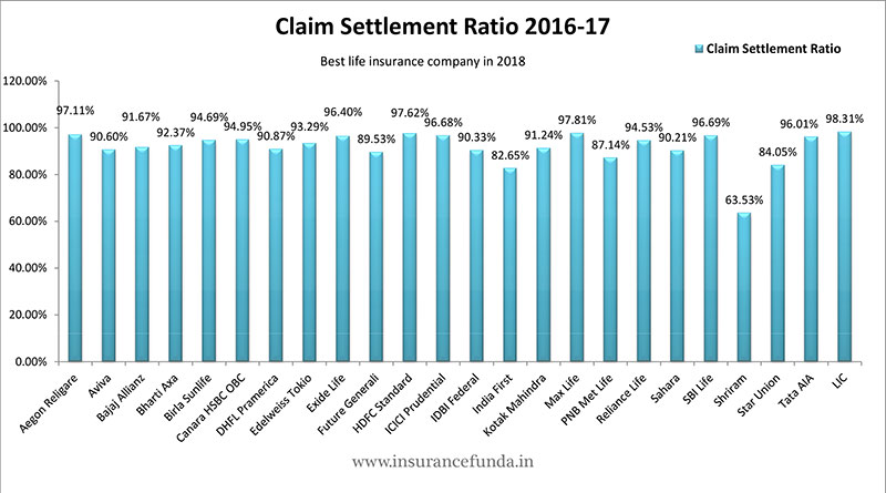 Claim settlement ratio 2016 17 percentage of death claim settled