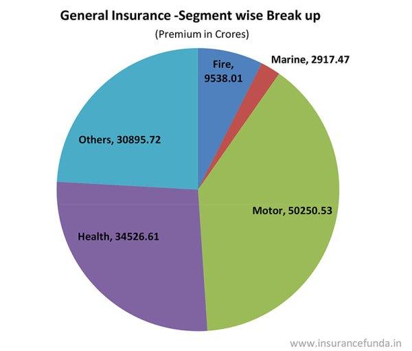 General Insurance in India segment wise break up