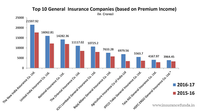 Top general insurance companies in 2018