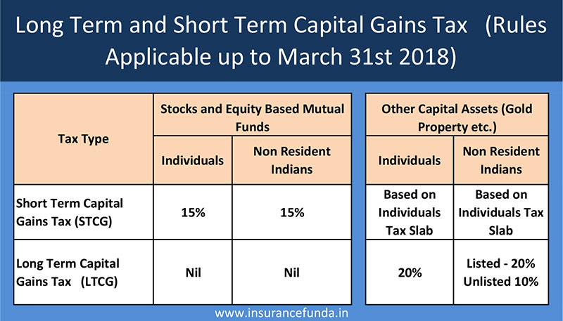 Long term capital gain LTCG old taxation rules
