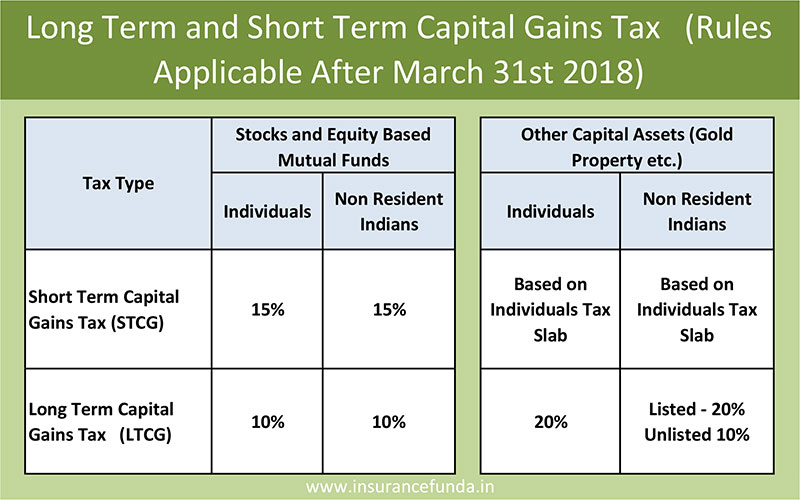 Long term capital gain tax LTCG new rates applicable