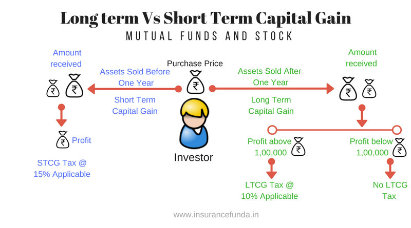 long term capital gain LTCG Tax vs Short term capital gain STCG Tax