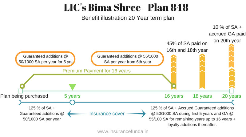 LIC's Bima Shree plan 848 illustration of benefits