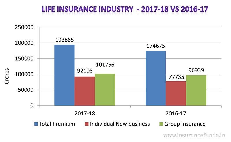 life insurance industry 2017 -18