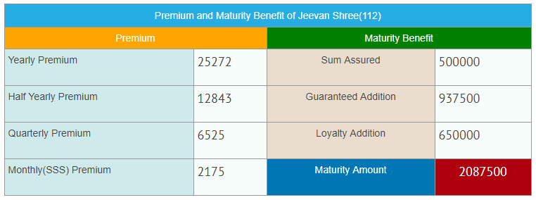 LIC Jeevan Shree all details with calculators plan 112