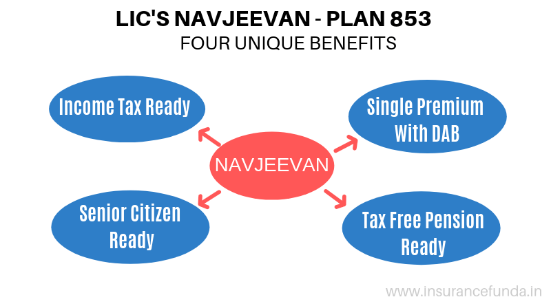 LIC's Navjeevan plan 853 four unique features