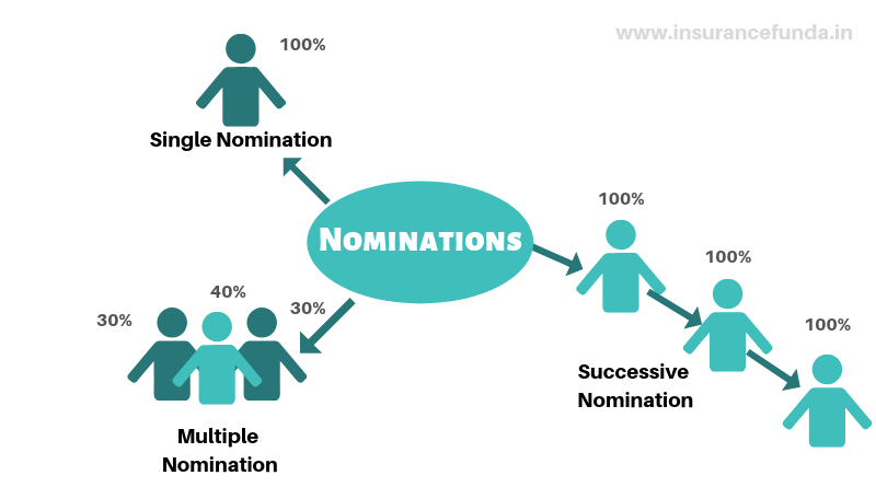 Successive / Alternative nominations multiple nominations and single nomination everything you need to know