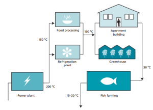 Commercial geothermal energy