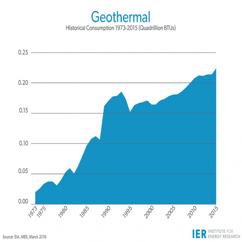 Geothermal users