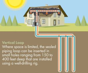 insuring home geothermal energy pipes