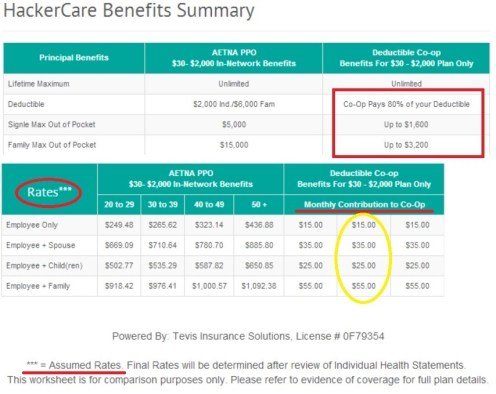 HackerCare Summary of Benefits creates more questions than answers.