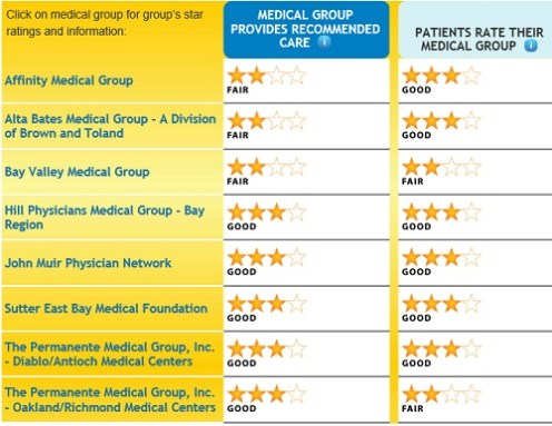 Contra_Costa_county_medical_groups