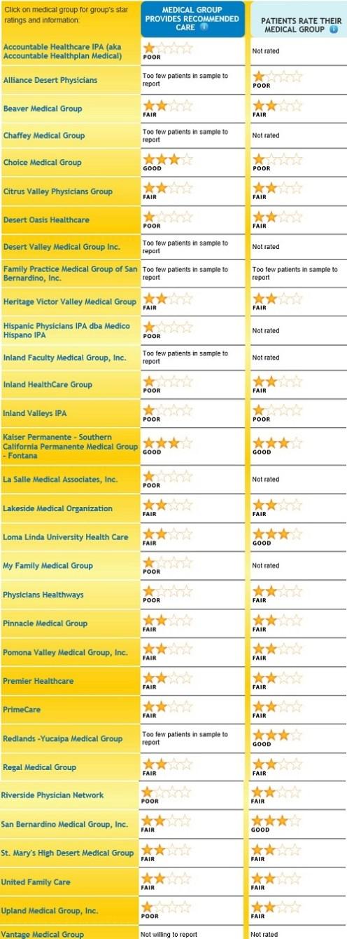 San_Bernardino_county_medical_groups
