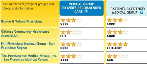 San_Francisco_county_medical_groups