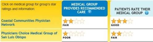 San_Luis_Obispo_county_medical_groups