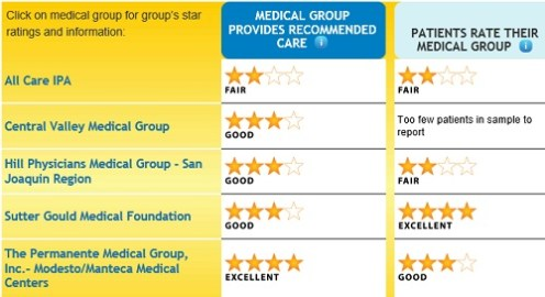 Stanislaus_county_medical_groups