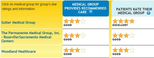 Sutter_county_medical_groups