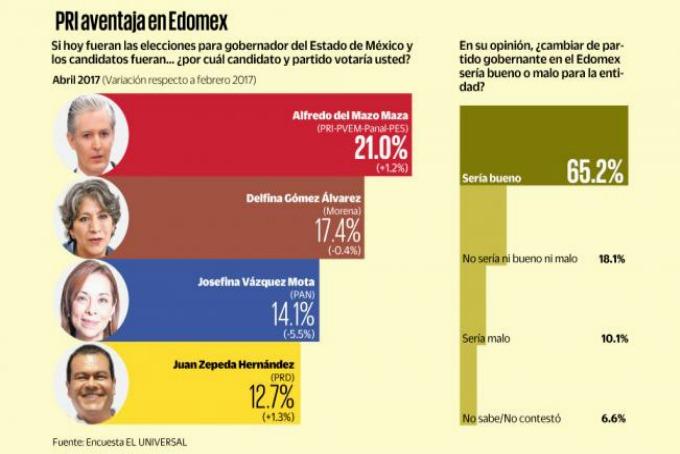 Encuesta de El Universal: Lidera PRI preferencias electorales en Edoméx