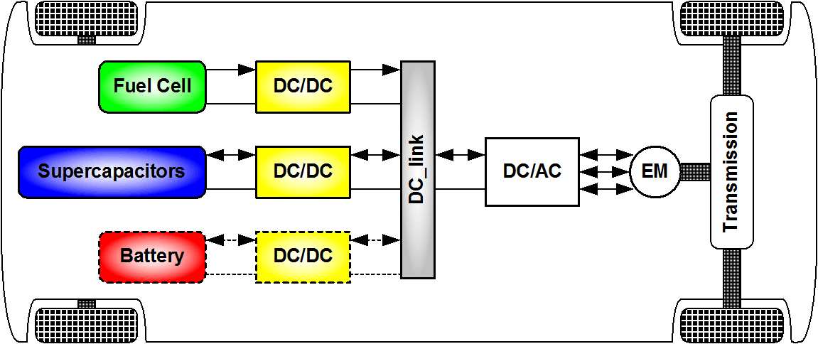 DC/DC Converters For Electric Vehicles