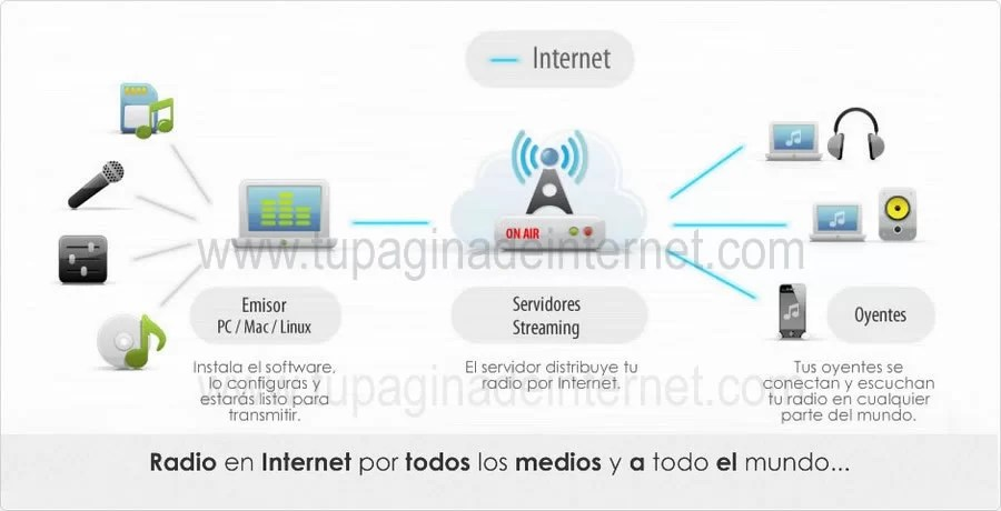 como funciona audio streaming