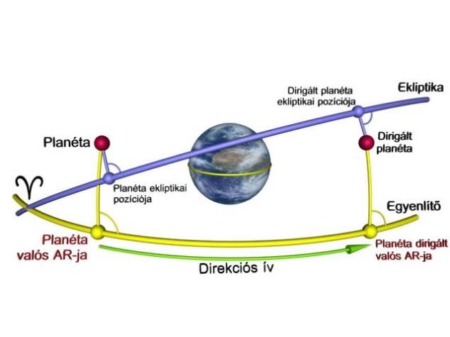 Planéta dirigálása primer direkcióban