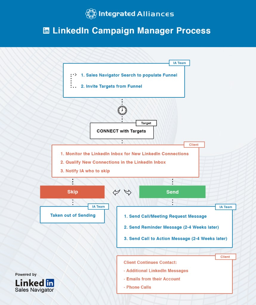 IA LinkedIn Campaign Manager Process