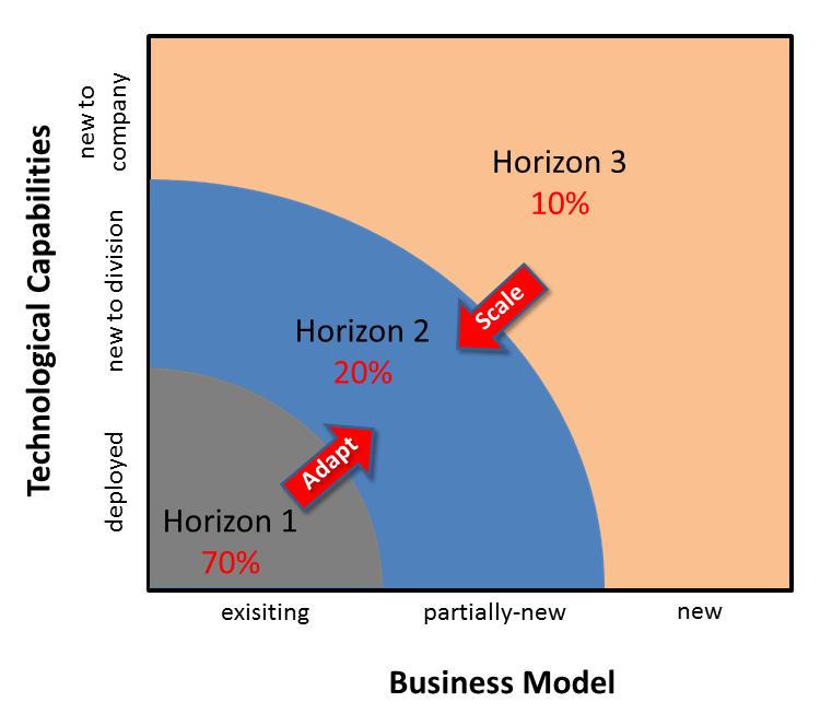 Three Horizons - BM vs. Tech