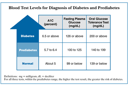 Diabetes Blood Test Level Chart