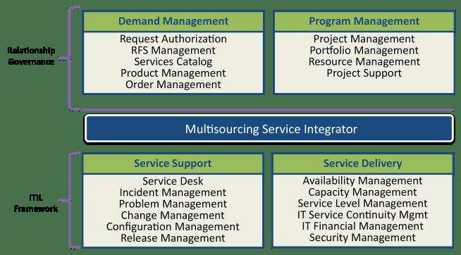 MSI Diagrams - ITIL