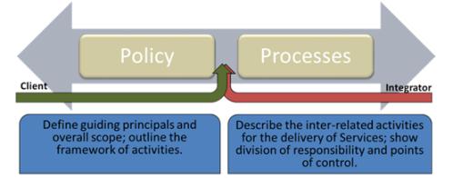 MSI Diagrams - Policy-Process Slider