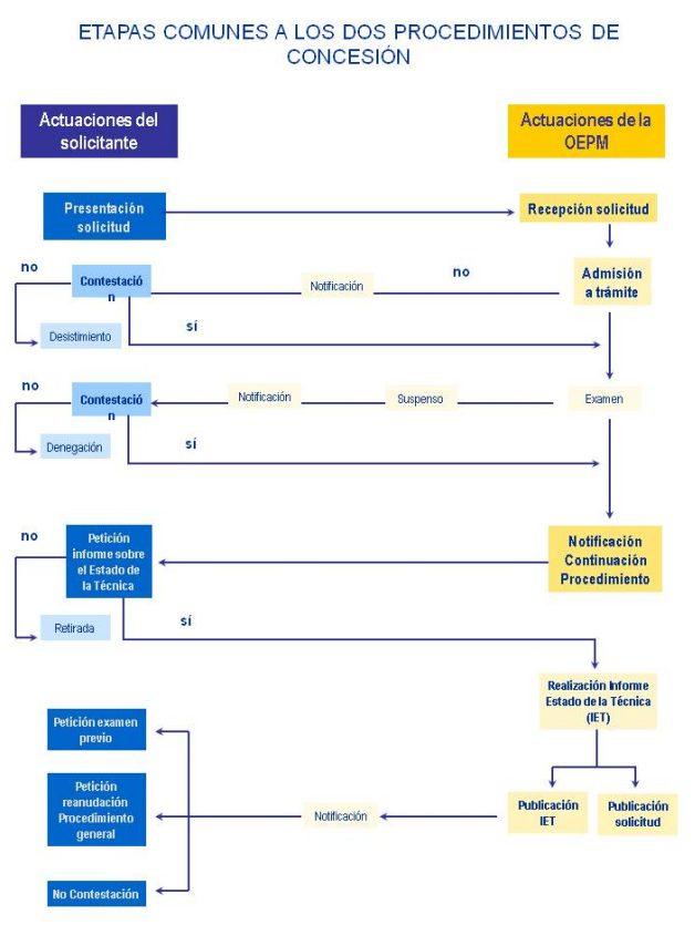 procedimiento registro patente oepm abogados propiedad industrial intelectual abogados españa
