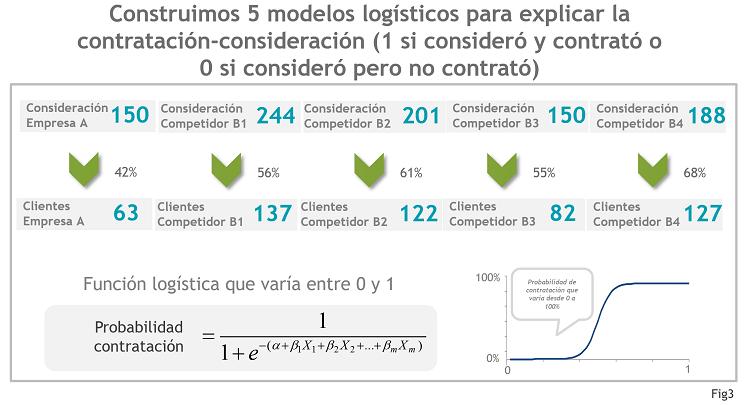 Fig3_Modelos Logísticos