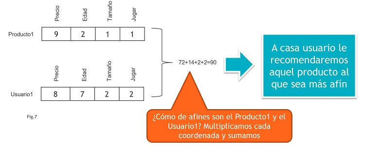 Modelo Recomendación Vector Características