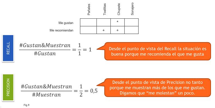 Cálculo Recall y Precision